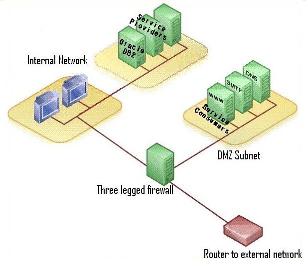 DMZ network diagram